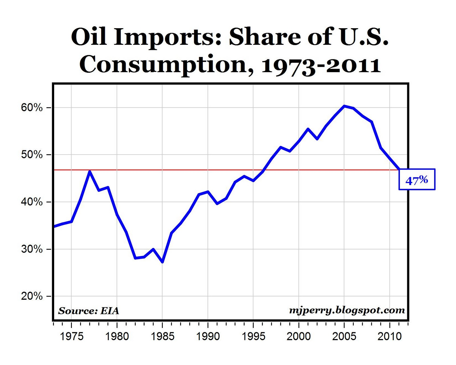 american dependance on foreign oil The long list of presidents who promised to reduce foreign oil  during this  period, america's foreign oil dependence has increased from.